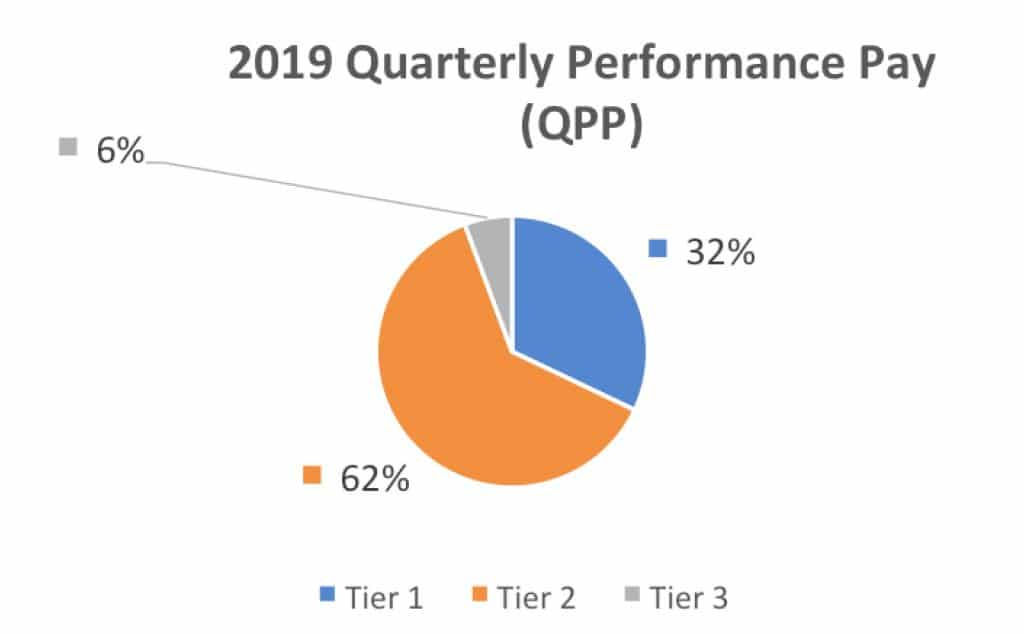 2019 Quarterly Performance Pay
